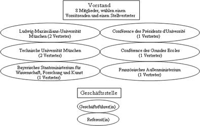 Struktur des BFHZ - Organigramm